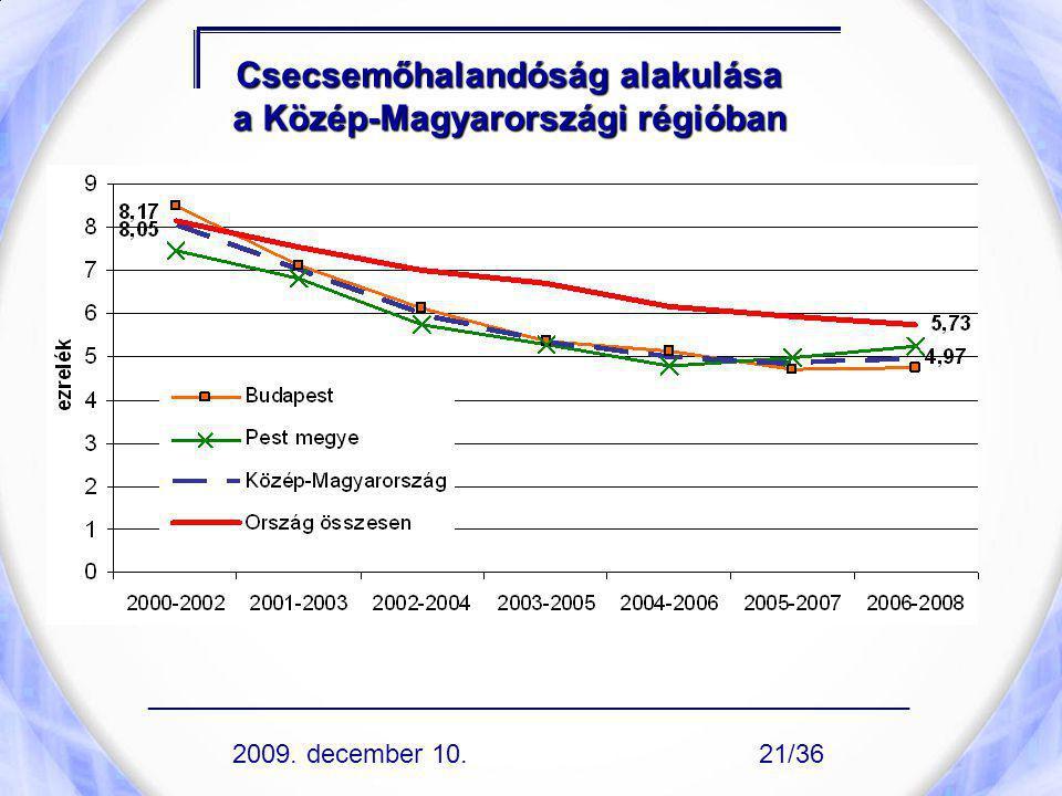 Csecsemőhalandóság alakulása a Közép-Magyarországi régióban ____________________________________________________ 2009. december 10.21/36
