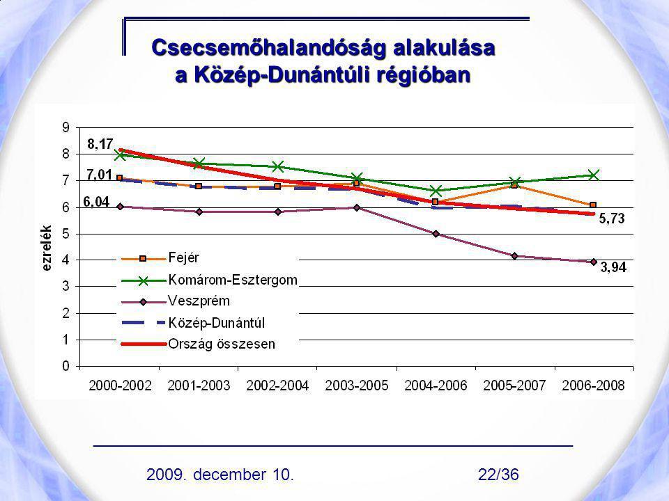 Csecsemőhalandóság alakulása a Közép-Dunántúli régióban ____________________________________________________ 2009. december 10.22/36