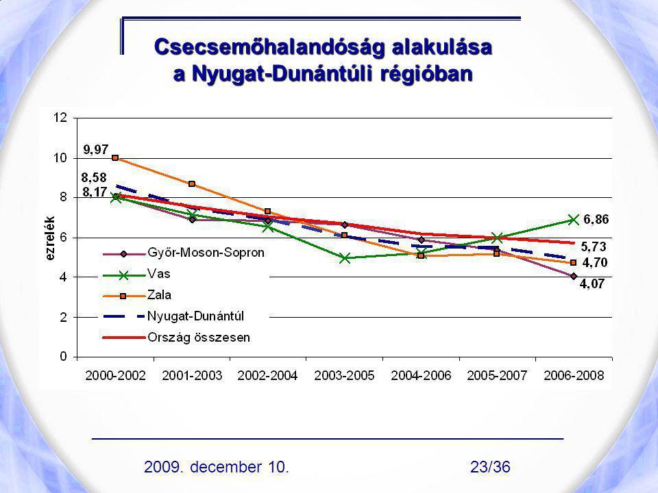 Csecsemőhalandóság alakulása a Nyugat-Dunántúli régióban ____________________________________________________ 2009. december 10.23/36