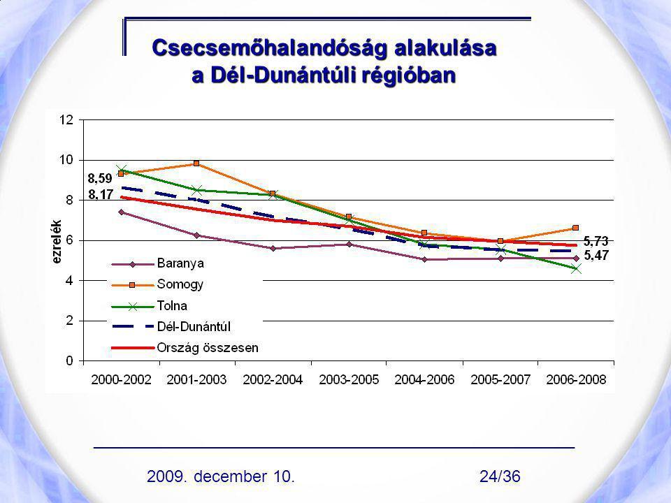 Csecsemőhalandóság alakulása a Dél-Dunántúli régióban ____________________________________________________ 2009. december 10.24/36