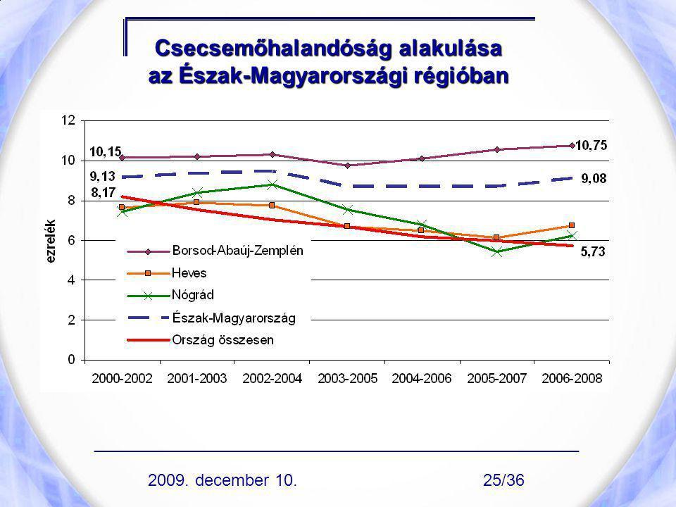 Csecsemőhalandóság alakulása az Észak-Magyarországi régióban ____________________________________________________ 2009. december 10.25/36