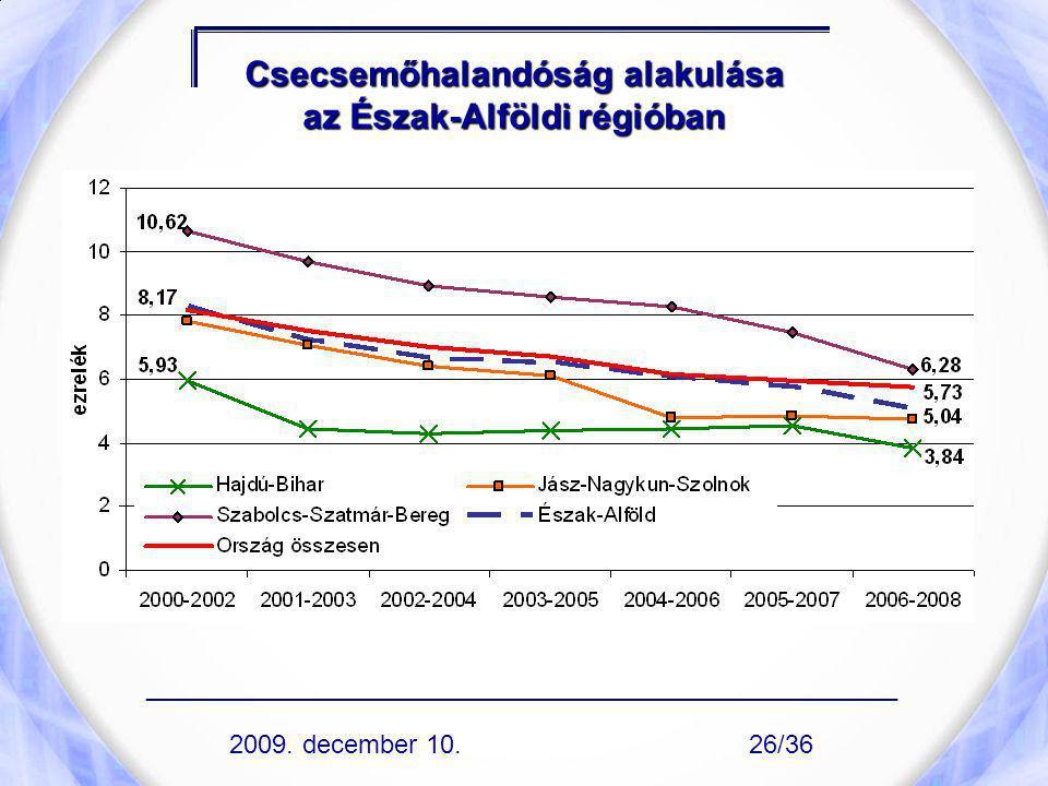 Csecsemőhalandóság alakulása az Észak-Alföldi régióban ____________________________________________________ 2009. december 10.26/36