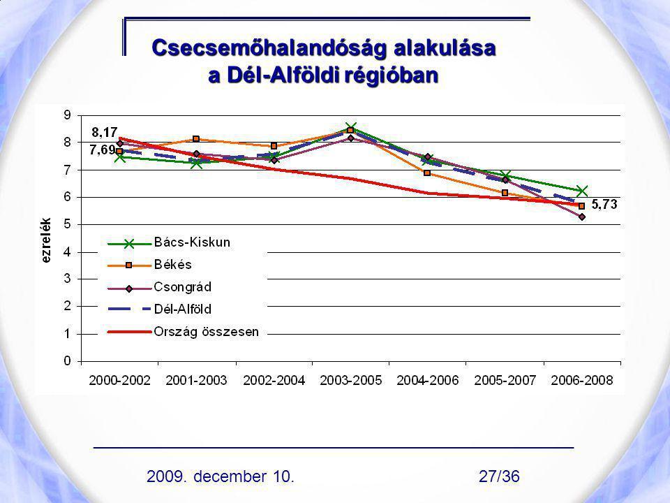 Csecsemőhalandóság alakulása a Dél-Alföldi régióban ____________________________________________________ 2009. december 10.27/36