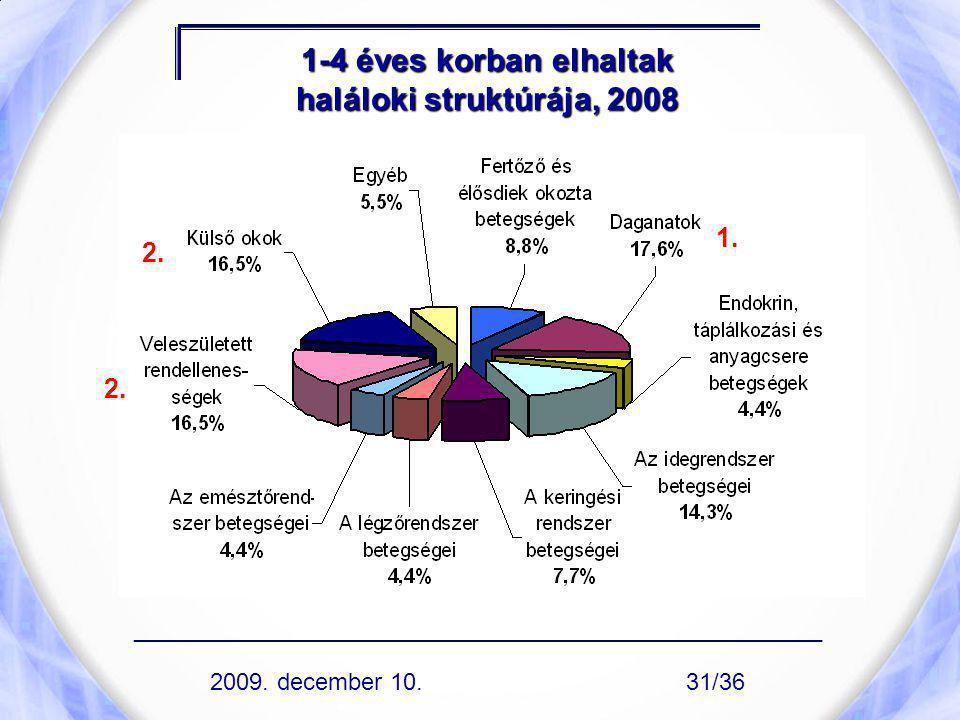 1-4 éves korban elhaltak haláloki struktúrája, 2008 1. 2. ____________________________________________________ 2009. december 10.31/36
