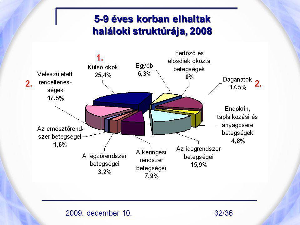 5-9 éves korban elhaltak haláloki struktúrája, 2008 1. 2. ____________________________________________________ 2009. december 10.32/36