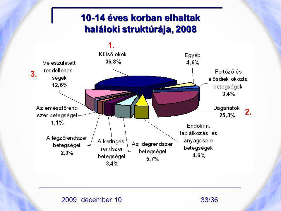 10-14 éves korban elhaltak haláloki struktúrája, 2008 1. 2. 3. ____________________________________________________ 2009. december 10.33/36