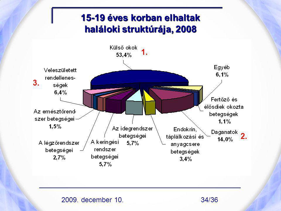 15-19 éves korban elhaltak haláloki struktúrája, 2008 1. 2. 3. ____________________________________________________ 2009. december 10.34/36