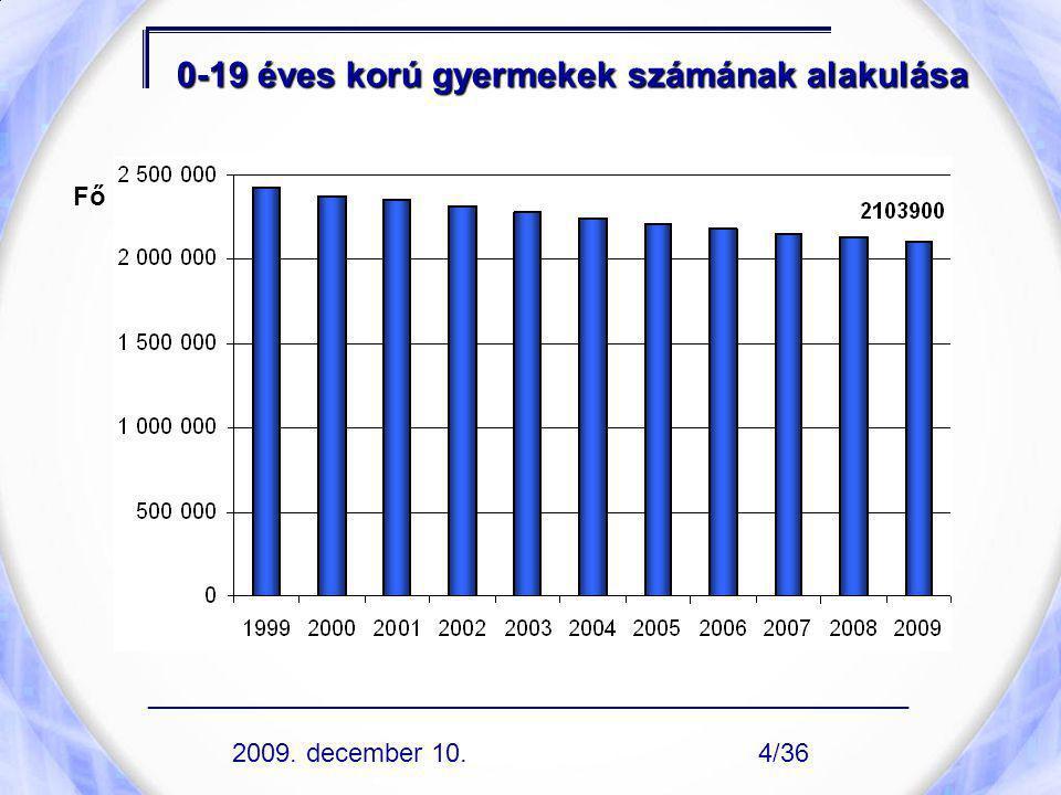 0-19 éves korú gyermekek számának alakulása Fő ____________________________________________________ 2009. december 10.4/36