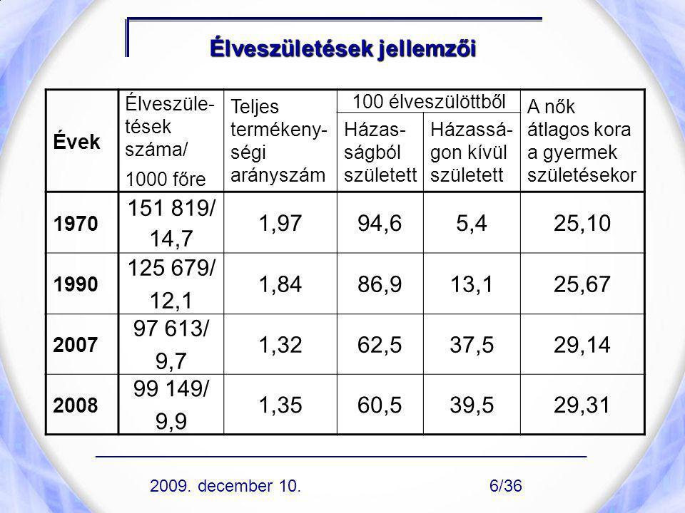 Csecsemőhalálozás haláloki struktúrája, 2008 1.2.