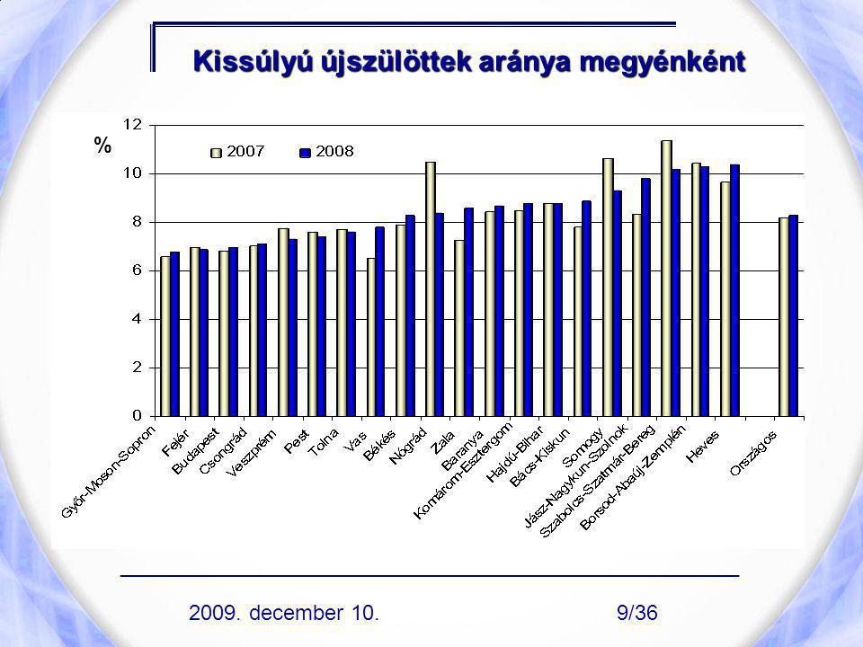 Kissúlyú újszülöttek aránya megyénként % 2009. december 10. ____________________________________________________ 9/36