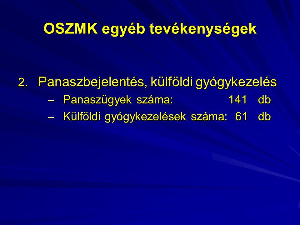 OSZMK egyéb tevékenységek 2. Panaszbejelentés, külföldi gyógykezelés – Panaszügyek száma: 141db – Külföldi gyógykezelések száma: 61db