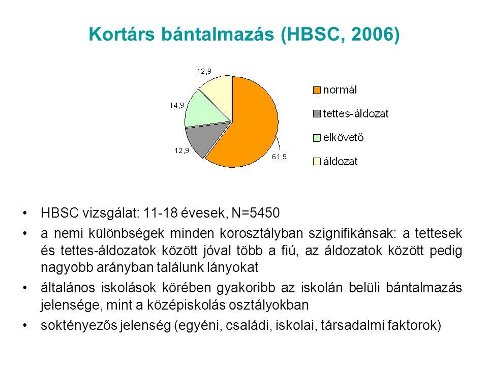 Kortárs bántalmazás (HBSC, 2006) HBSC vizsgálat: 11-18 évesek, N=5450 a nemi különbségek minden korosztályban szignifikánsak: a tettesek és tettes-áld