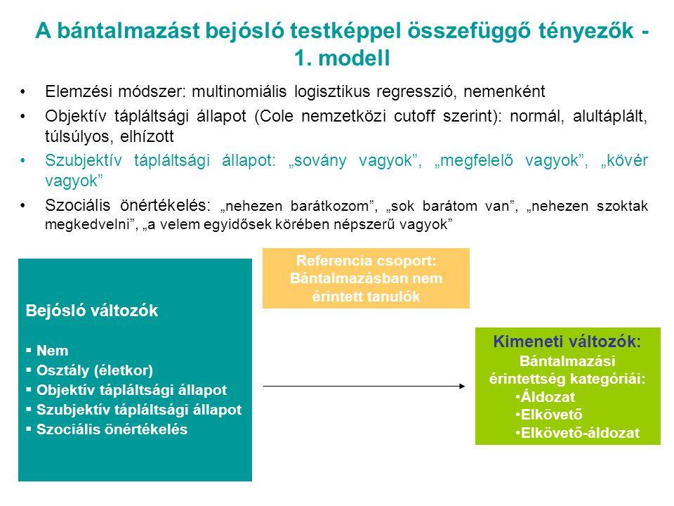 Bejósló változók  Nem  Osztály (életkor)  Objektív tápláltsági állapot  Testkép  Szociális önértékelés A bántalmazást bejósló testképpel összefüggő tényezők - 2.