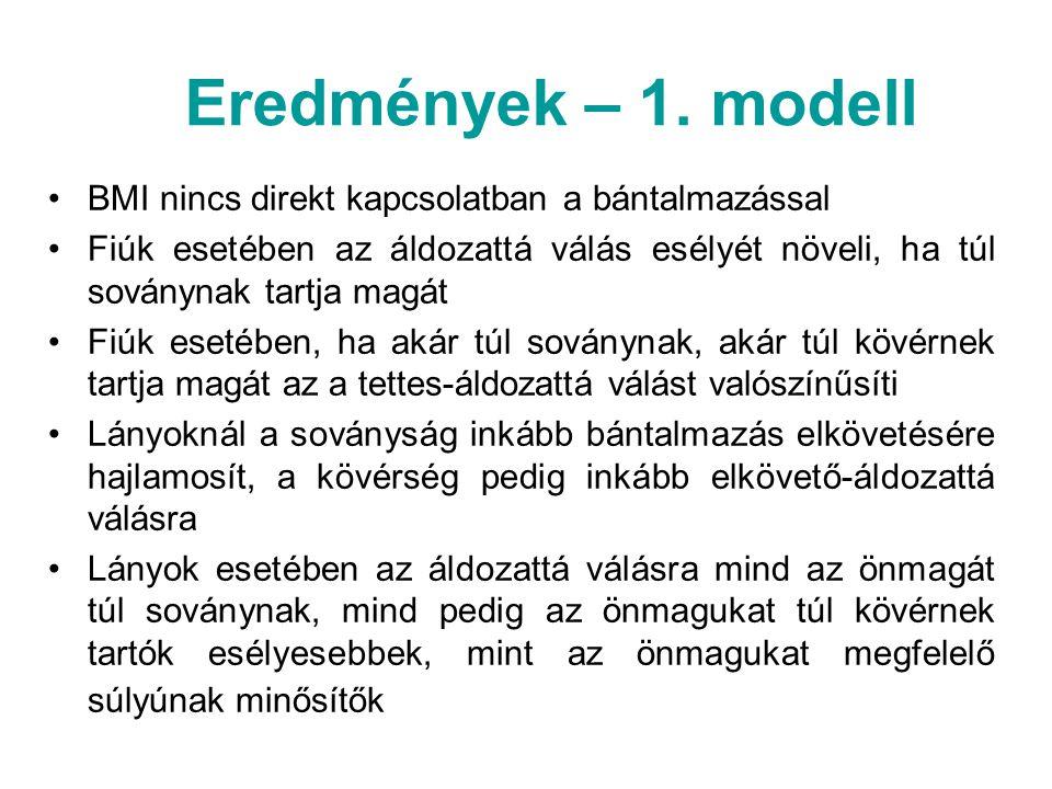 Eredmények – 1. modell BMI nincs direkt kapcsolatban a bántalmazással Fiúk esetében az áldozattá válás esélyét növeli, ha túl soványnak tartja magát F