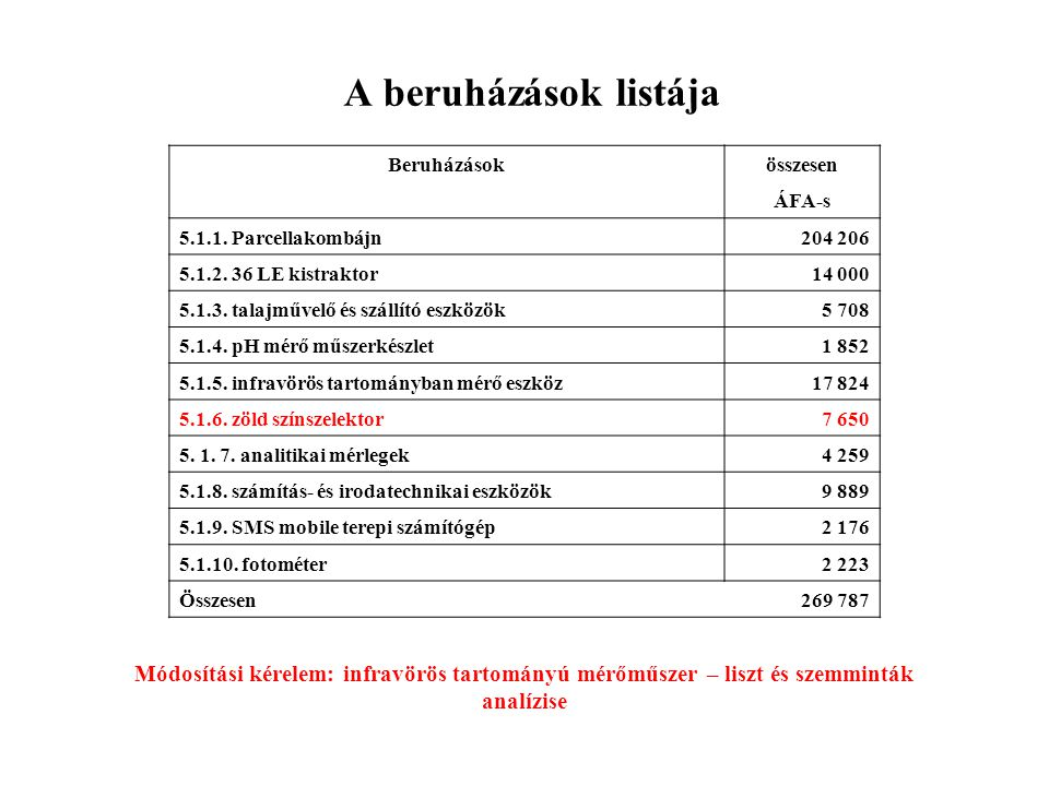 A beruházások listája Beruházásokösszesen ÁFA-s 5.1.1. Parcellakombájn204 206 5.1.2. 36 LE kistraktor14 000 5.1.3. talajművelő és szállító eszközök5 7