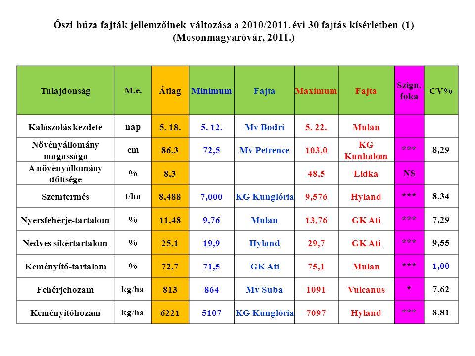 Őszi búza fajták jellemzőinek változása a 2010/2011. évi 30 fajtás kísérletben (1) (Mosonmagyaróvár, 2011.) TulajdonságM.e.ÁtlagMinimumFajtaMaximumFaj