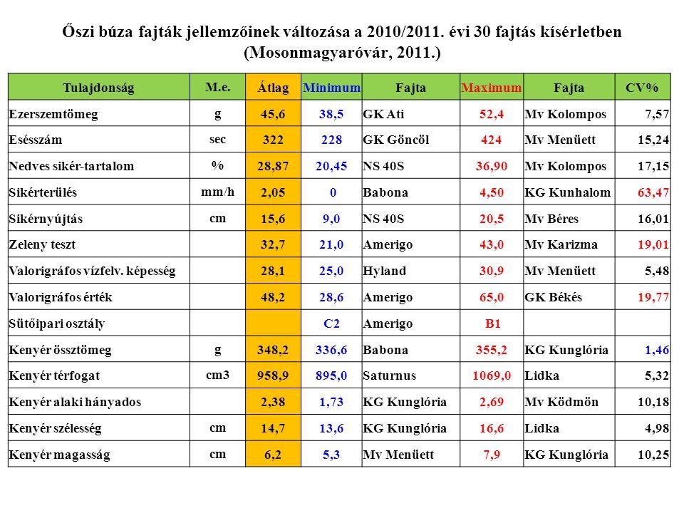 Őszi búza fajták jellemzőinek változása a 2010/2011. évi 30 fajtás kísérletben (Mosonmagyaróvár, 2011.) TulajdonságM.e.ÁtlagMinimumFajtaMaximumFajtaCV