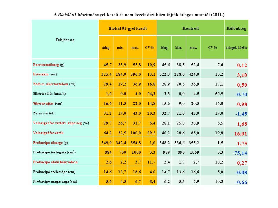 A Biokál 01 készítménnyel kezelt és nem kezelt őszi búza fajták átlagos mutatói (2011.) Tulajdonság Biokál 01-gyel kezeltKontrollKülönbség átlagmin.ma
