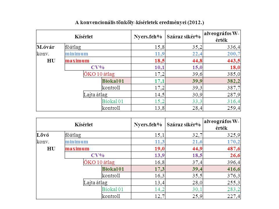 A konvencionális tönköly-kísérletek eredményei (2012.) KísérletNyers.feh%Száraz sikér% alveográfos W- érték M.óvárfőátlag 15,835,2336,4 konv.minimum 1