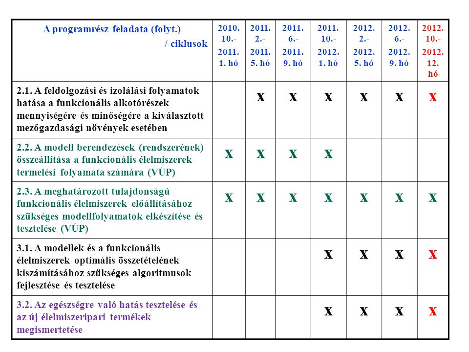 Együttműködők/szolgáltatók SorszámFeladatPartner/szolgáltató 4.1.1.agrotechnikai kísérletek végzése kísérleti helyek: Rábcakapi, Sopronkövesd 4.1.2 sütőipari alapanyag-feldolgozás és termékfejlesztés Piszkei ÖKO Kft.