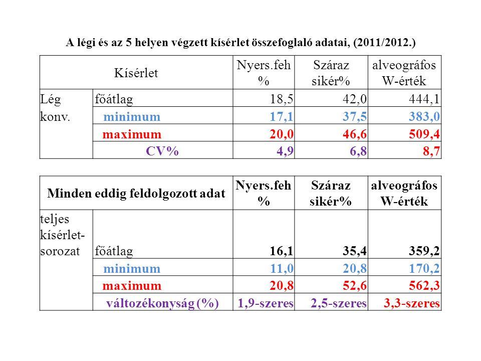 A légi és az 5 helyen végzett kísérlet összefoglaló adatai, (2011/2012.) Kísérlet Nyers.feh % Száraz sikér% alveográfos W-érték Légfőátlag 18,542,0444