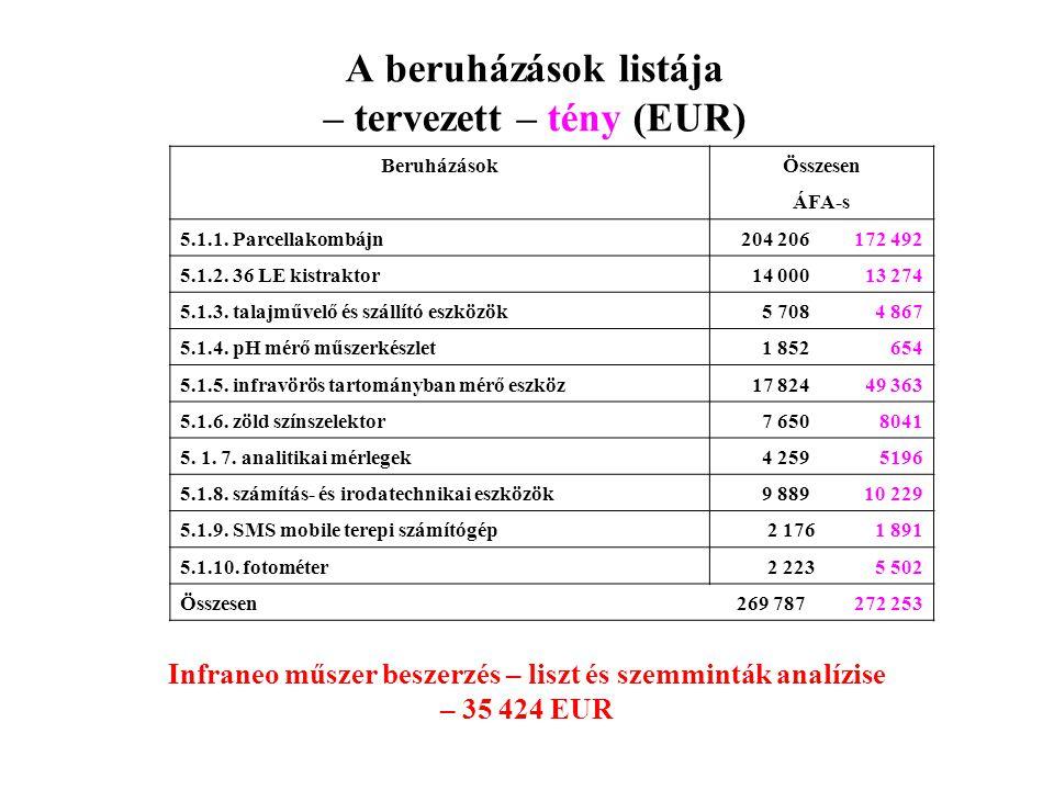 A beruházások listája – tervezett – tény (EUR) BeruházásokÖsszesen ÁFA-s 5.1.1. Parcellakombájn204 206 172 492 5.1.2. 36 LE kistraktor14 000 13 274 5.