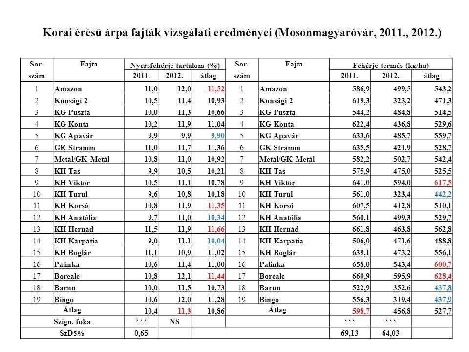 Középérésű őszi árpa fajták eredményei (Mosonmagyaróvár, 2011., 2012.) Sor-FajtaKalászolás kezdete Növényállomány magassága (cm) Szemtermés (t/ha)Hektoliter-tömeg (kg) szám 2011.2012.átlag2011.2012.átlag2011.2012.átlag2011.2012.átlag 1GK Judy5.