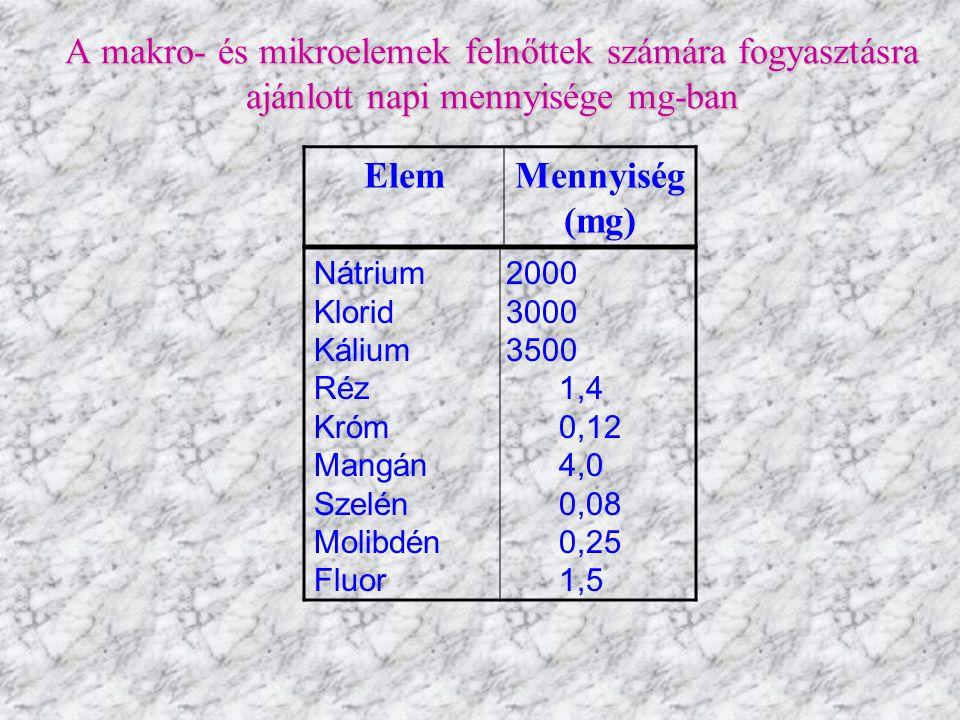 A makro- és mikroelemek felnőttek számára fogyasztásra ajánlott napi mennyisége mg-ban Nátrium 2000 Klorid 3000 Kálium 3500 Réz 1,4 Króm 0,12 Mangán 4,0 Szelén 0,08 Molibdén 0,25 Fluor 1,5 ElemMennyiség (mg)