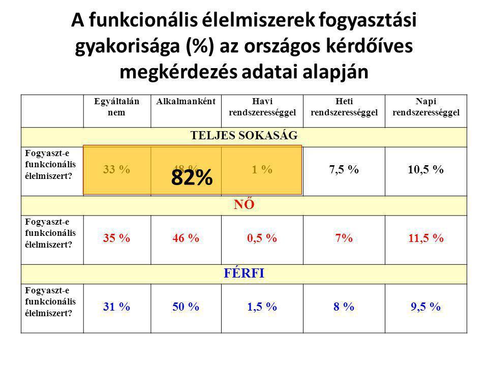 A funkcionális élelmiszerek fogyasztási gyakorisága (%) az országos kérdőíves megkérdezés adatai alapján Egyáltalán nem AlkalmankéntHavi rendszeresség