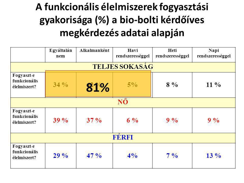 A funkcionális élelmiszerek fogyasztási gyakorisága (%) a bio-bolti kérdőíves megkérdezés adatai alapján Egyáltalán nem AlkalmankéntHavi rendszeresség