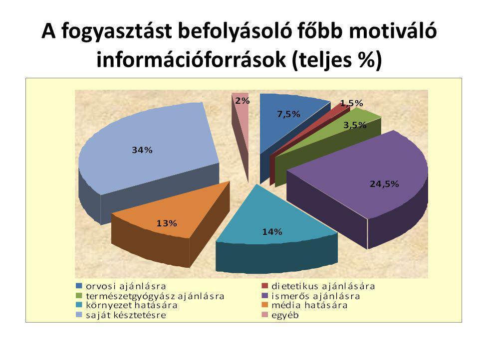 A funkcionális élelmiszerek fogyasztását befolyásoló tényezők (%) a bio-bolti kérdőíves megkérdezés adatai alapján
