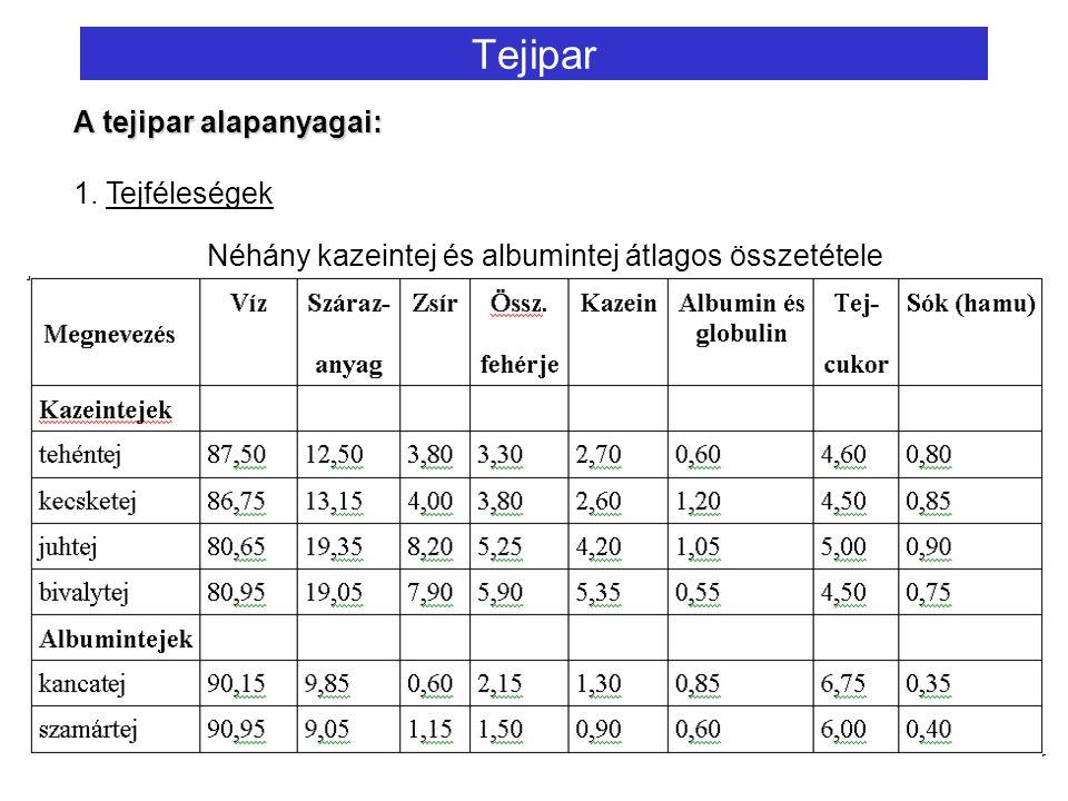 A tejipar alapanyagai: 1. Tejféleségek Tejipar Néhány kazeintej és albumintej átlagos összetétele