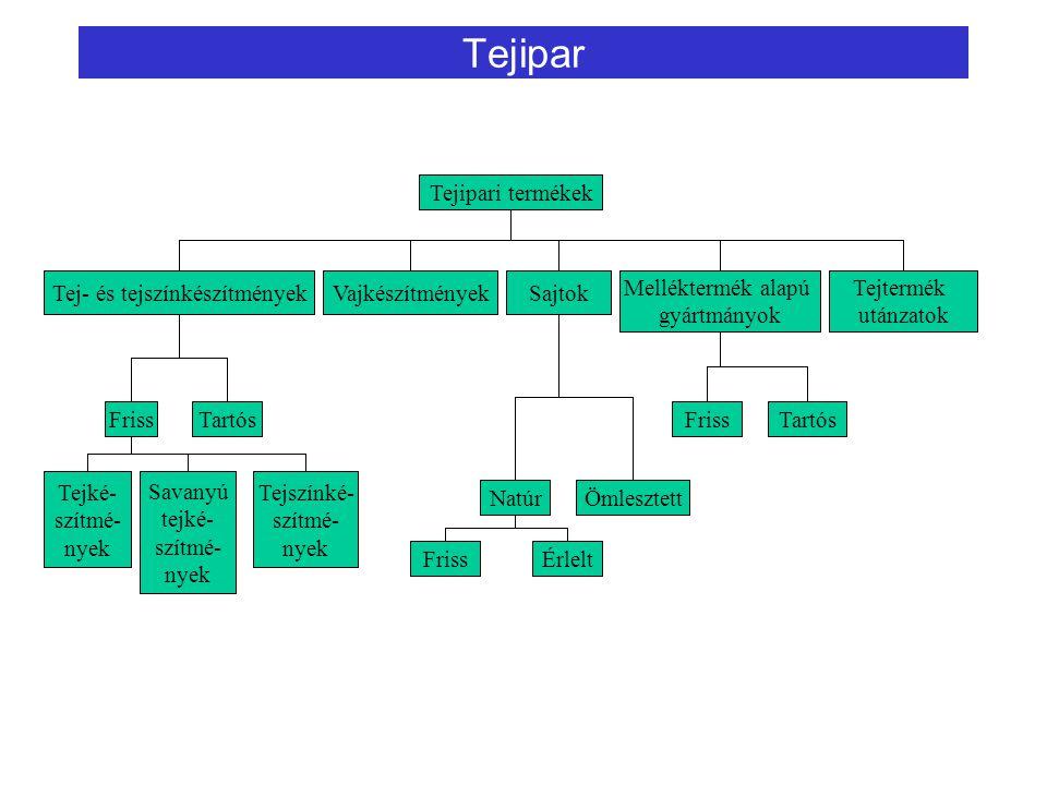 Tejipar Tejipari termékek Tej- és tejszínkészítményekVajkészítményekSajtok Melléktermék alapú gyártmányok Tejtermék utánzatok FrissTartós Tejké- szítm