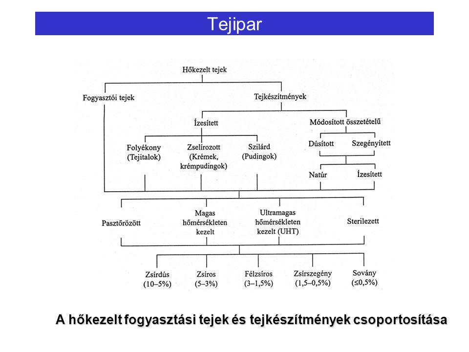 Tejipar A hőkezelt fogyasztási tejek és tejkészítmények csoportosítása
