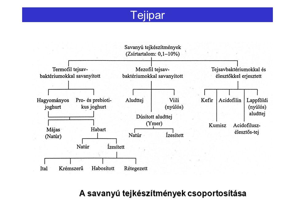 Tejipar A savanyú tejkészítmények csoportosítása