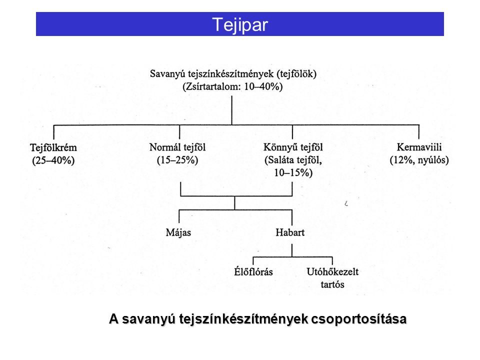 Tejipar A savanyú tejszínkészítmények csoportosítása