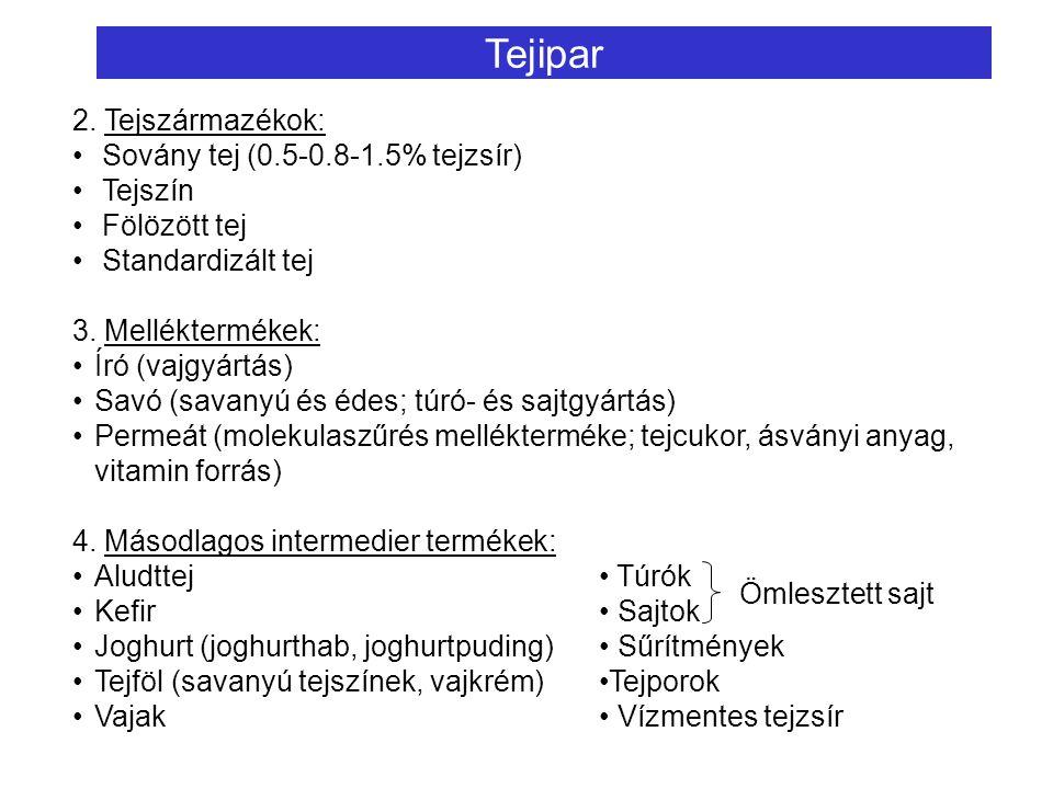 2. Tejszármazékok: Sovány tej (0.5-0.8-1.5% tejzsír) Tejszín Fölözött tej Standardizált tej 3. Melléktermékek: Író (vajgyártás) Savó (savanyú és édes;