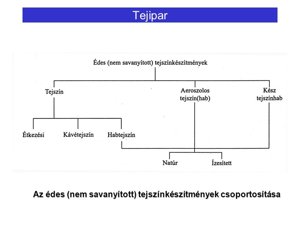 Tejipar Az édes (nem savanyított) tejszínkészítmények csoportosítása