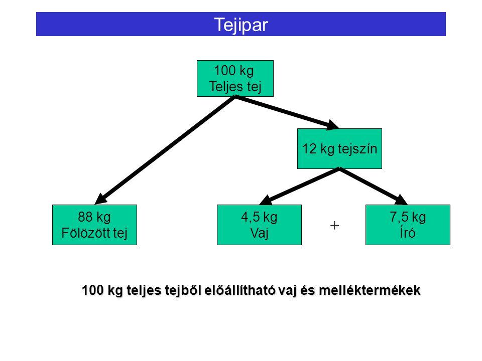Tejipar 100 kg Teljes tej 88 kg Fölözött tej 12 kg tejszín 4,5 kg Vaj 7,5 kg Író + 100 kg teljes tejből előállítható vaj és melléktermékek