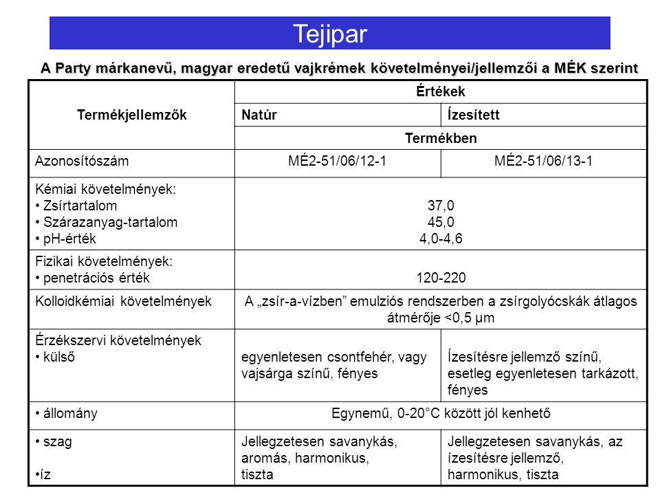 """Tejipar Termékjellemzők Értékek NatúrÍzesített Termékben AzonosítószámMÉ2-51/06/12-1MÉ2-51/06/13-1 Kémiai követelmények: Zsírtartalom Szárazanyag-tartalom pH-érték 37,0 45,0 4,0-4,6 Fizikai követelmények: penetrációs érték120-220 Kolloidkémiai követelményekA """"zsír-a-vízben emulziós rendszerben a zsírgolyócskák átlagos átmérője <0,5 µm Érzékszervi követelmények külsőegyenletesen csontfehér, vagy vajsárga színű, fényes Ízesítésre jellemző színű, esetleg egyenletesen tarkázott, fényes állományEgynemű, 0-20°C között jól kenhető szag íz Jellegzetesen savanykás, aromás, harmonikus, tiszta Jellegzetesen savanykás, az ízesítésre jellemző, harmonikus, tiszta A Party márkanevű, magyar eredetű vajkrémek követelményei/jellemzői a MÉK szerint"""