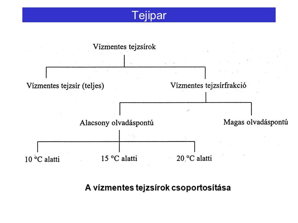 Tejipar A vízmentes tejzsírok csoportosítása