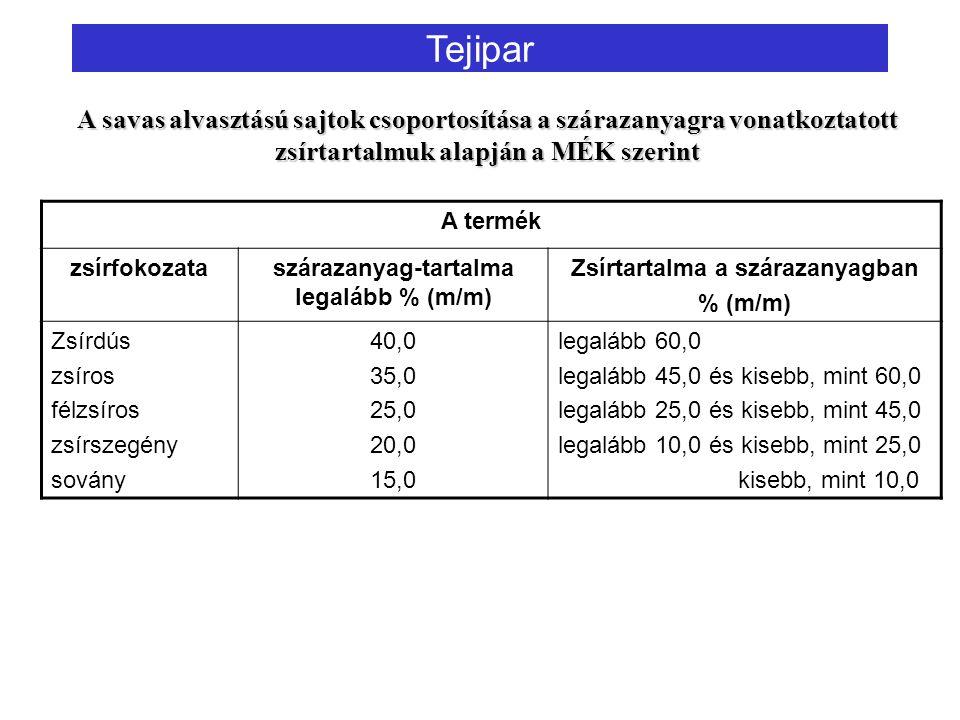 Tejipar A termék zsírfokozataszárazanyag-tartalma legalább % (m/m) Zsírtartalma a szárazanyagban % (m/m) Zsírdús zsíros félzsíros zsírszegény sovány 40,0 35,0 25,0 20,0 15,0 legalább 60,0 legalább 45,0 és kisebb, mint 60,0 legalább 25,0 és kisebb, mint 45,0 legalább 10,0 és kisebb, mint 25,0 kisebb, mint 10,0 A savas alvasztású sajtok csoportosítása a szárazanyagra vonatkoztatott zsírtartalmuk alapján a MÉK szerint