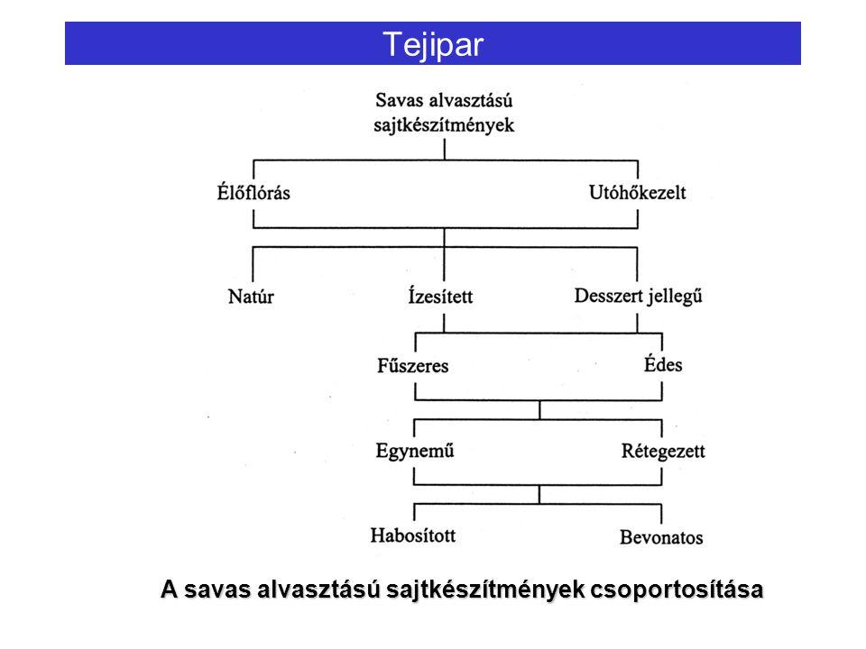 Tejipar A savas alvasztású sajtkészítmények csoportosítása