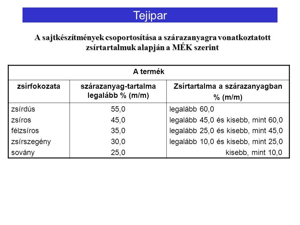 A termék zsírfokozataszárazanyag-tartalma legalább % (m/m) Zsírtartalma a szárazanyagban % (m/m) zsírdús zsíros félzsíros zsírszegény sovány 55,0 45,0