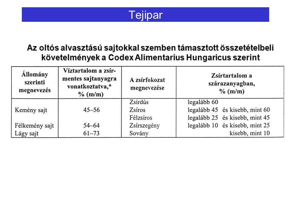 Tejipar Az oltós alvasztású sajtokkal szemben támasztott összetételbeli követelmények a Codex Alimentarius Hungaricus szerint