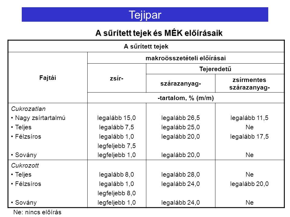 Tejipar A sűrített tejek Fajtái makroösszetételi előírásai zsír- Tejeredetű szárazanyag- zsírmentes szárazanyag- -tartalom, % (m/m) Cukrozatlan Nagy zsírtartalmú Teljes Félzsíros Sovány legalább 15,0 legalább 7,5 legalább 1,0 legfeljebb 7,5 legfeljebb 1,0 legalább 26,5 legalább 25,0 legalább 20,0 legalább 11,5 Ne legalább 17,5 Ne Cukrozott Teljes Félzsíros Sovány legalább 8,0 legalább 1,0 legfeljebb 8,0 legfeljebb 1,0 legalább 28,0 legalább 24,0 Ne legalább 20,0 Ne A sűrített tejek és MÉK előírásaik Ne: nincs előírás