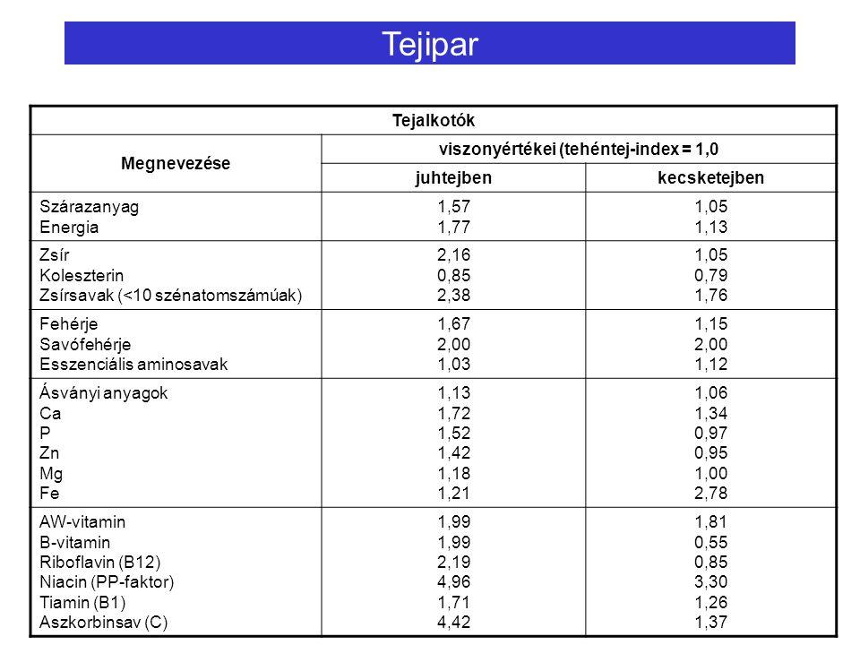Tejipar Tejalkotók Megnevezése viszonyértékei (tehéntej-index = 1,0 juhtejbenkecsketejben Szárazanyag Energia 1,57 1,77 1,05 1,13 Zsír Koleszterin Zsírsavak (<10 szénatomszámúak) 2,16 0,85 2,38 1,05 0,79 1,76 Fehérje Savófehérje Esszenciális aminosavak 1,67 2,00 1,03 1,15 2,00 1,12 Ásványi anyagok Ca P Zn Mg Fe 1,13 1,72 1,52 1,42 1,18 1,21 1,06 1,34 0,97 0,95 1,00 2,78 AW-vitamin B-vitamin Riboflavin (B12) Niacin (PP-faktor) Tiamin (B1) Aszkorbinsav (C) 1,99 2,19 4,96 1,71 4,42 1,81 0,55 0,85 3,30 1,26 1,37