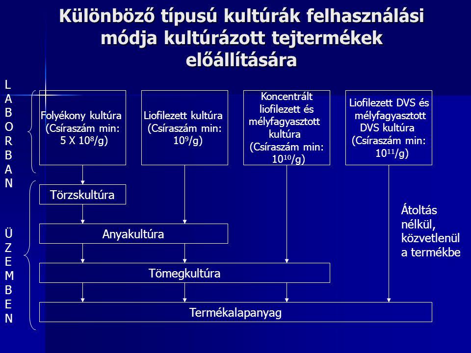 A tejsavbaktériumok jellemzése Lactobacillaceae család, Lactobacillaceae család, kokkusok (Lactococcus, Enterococcus, Leuconostoc) és pálcák (Lactobacillus), kokkusok (Lactococcus, Enterococcus, Leuconostoc) és pálcák (Lactobacillus), Spórát nem képeznek, Spórát nem képeznek, Bizonyos kivételekkel nem mozgók, Bizonyos kivételekkel nem mozgók, Energianyerés szénhidrátbontás útján, melynek mellékterméke a tejsav Energianyerés szénhidrátbontás útján, melynek mellékterméke a tejsav Obligát erjesztők Obligát erjesztők Oxidáz és kataláz negatív Oxidáz és kataláz negatív Anaerob és aerotoreláns baktériumok Anaerob és aerotoreláns baktériumok Tápanyagigény: komplex ( nincs működőképes citromsavkörük, számos sejtösszetevőt nem tudnak szintetizálni) vitaminok, aminosavak, purin és pirimidin, komplex táptalaj – élesztőkivonat, savó, vér Tápanyagigény: komplex ( nincs működőképes citromsavkörük, számos sejtösszetevőt nem tudnak szintetizálni) vitaminok, aminosavak, purin és pirimidin, komplex táptalaj – élesztőkivonat, savó, vér Nagymértékű savtűrőképesség, 5,5 pH opt.