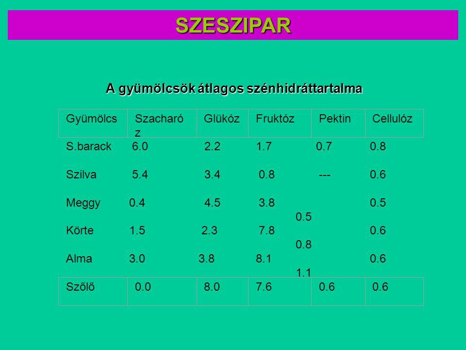 S.barack 6.0 2.2 1.7 0.7 0.8 Szilva 5.4 3.4 0.8 --- 0.6 Meggy0.4 4.5 3.8 0.5 Körte1.5 2.3 7.8 0.8 0.6 Alma3.0 3.8 8.1 1.1 0.6 GyümölcsSzacharó z Glükó
