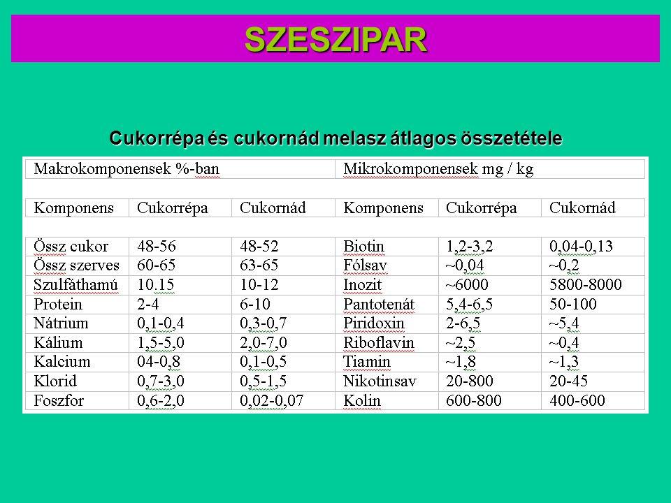 Cukorrépa és cukornád melasz átlagos összetétele SZESZIPAR